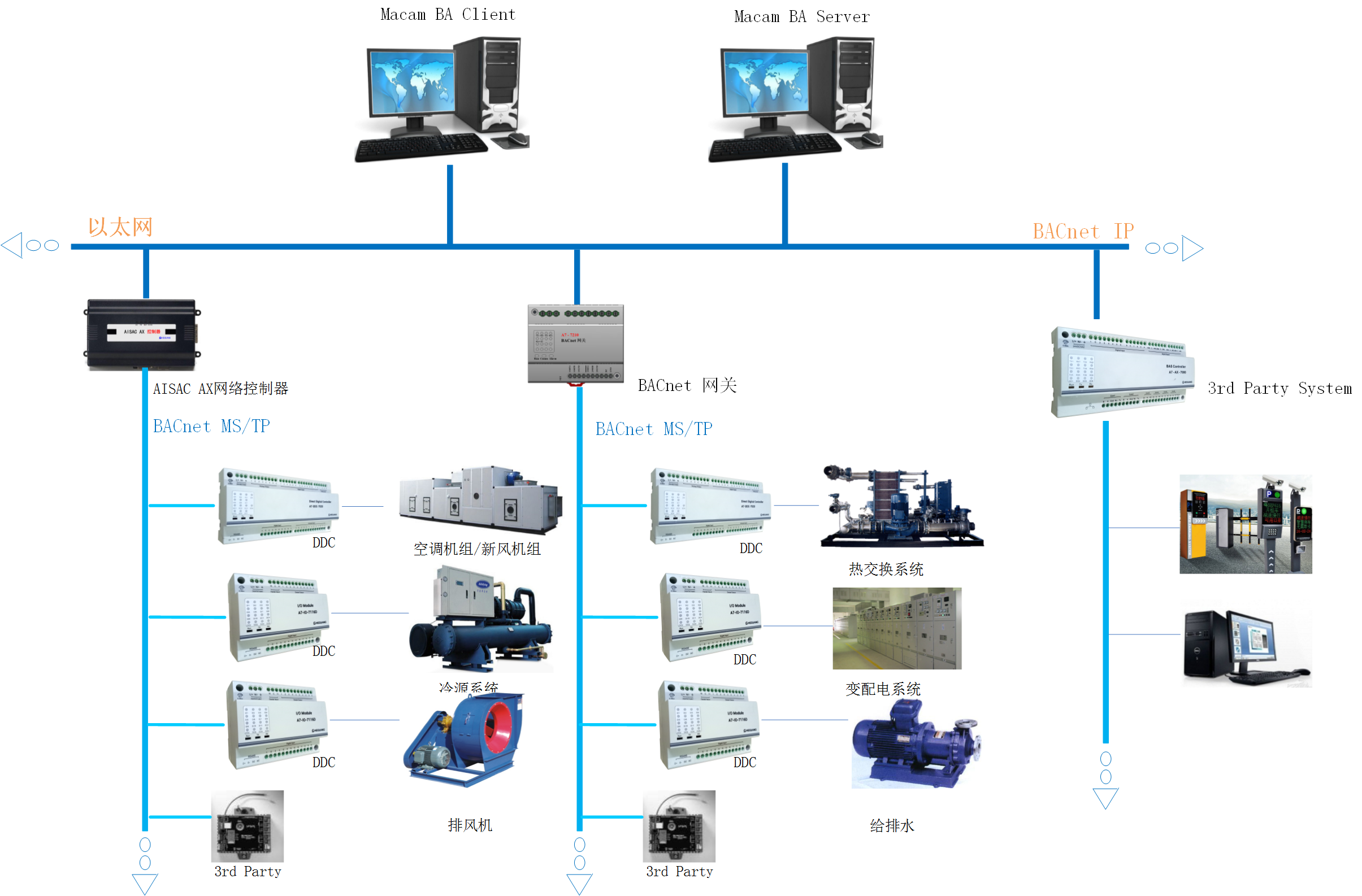 AISAC-7000楼宇自动控制系统是深圳市合广测控技术有限公司自主研发的、基于先进、开放、互联网的自动化基础架构解决方案,帮助您的系统达到高度的灵活性。AISAC-7000楼宇自动控制系统解决方案能够将设施内重要的建筑系统,如暖通空调(HVAC)、照明、变配电、给排水等系统,集成到一个统一的系统解决方案中,从而帮助设施管理人员、建筑业主、以及系统集成商实现设备管理系统自动化,起到改善系统运行品质、提高管理水平、降低运行管理劳动强度、节省运行能耗的作用。 AISAC-7000系统性能: 1)采用集散式控制